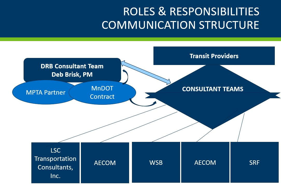 Roles & Responsibilities Communication Structure