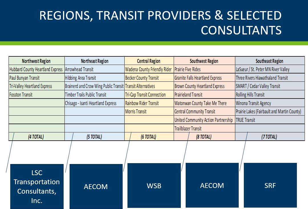 Regions, Transit Providers & Selected Consultants